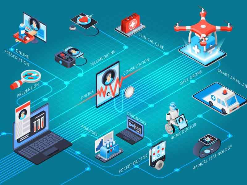 Digital health medical technologies service isometric flowchart with clinical care telemedicine online doctor consultation prescription vector illustration